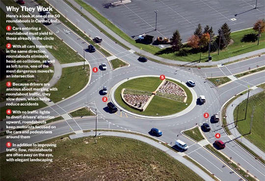 Why roundabouts work
